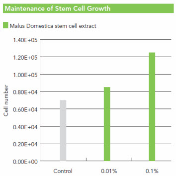 Apple stem cell extract applecell for Domestica in svizzera